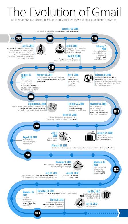 La Evolución de Gmail