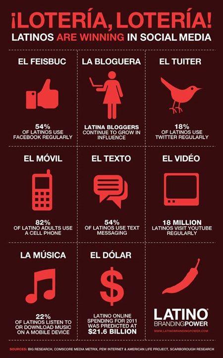 El Poder Latino en Redes Sociales