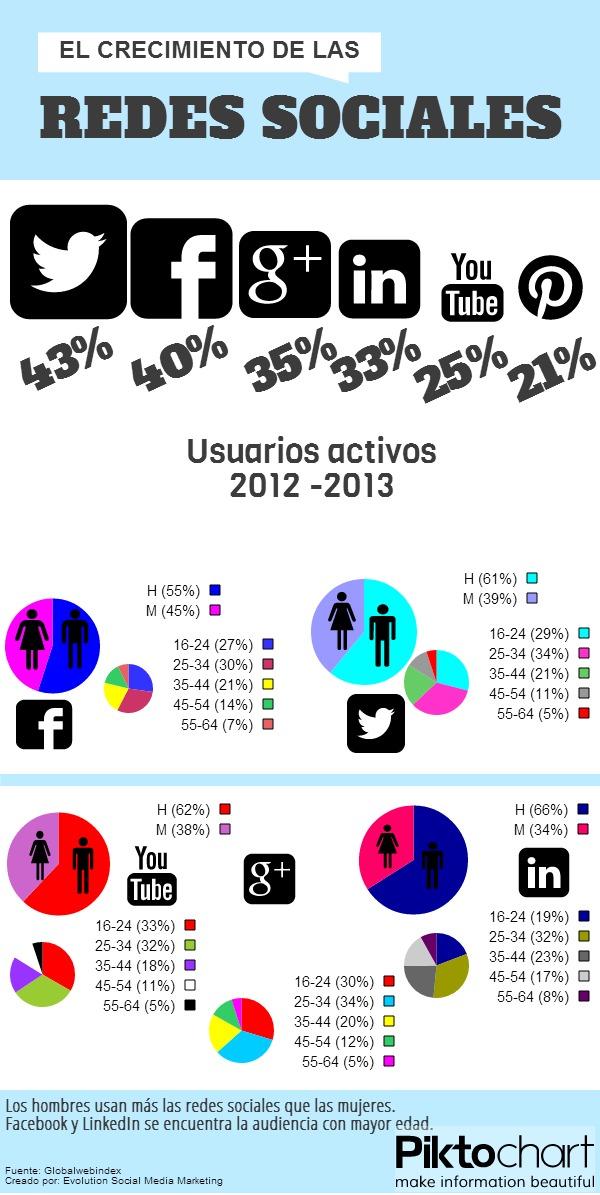 El crecimiento en las Redes Sociales 2013