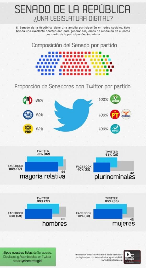 Twitter en el Senado Méxicano