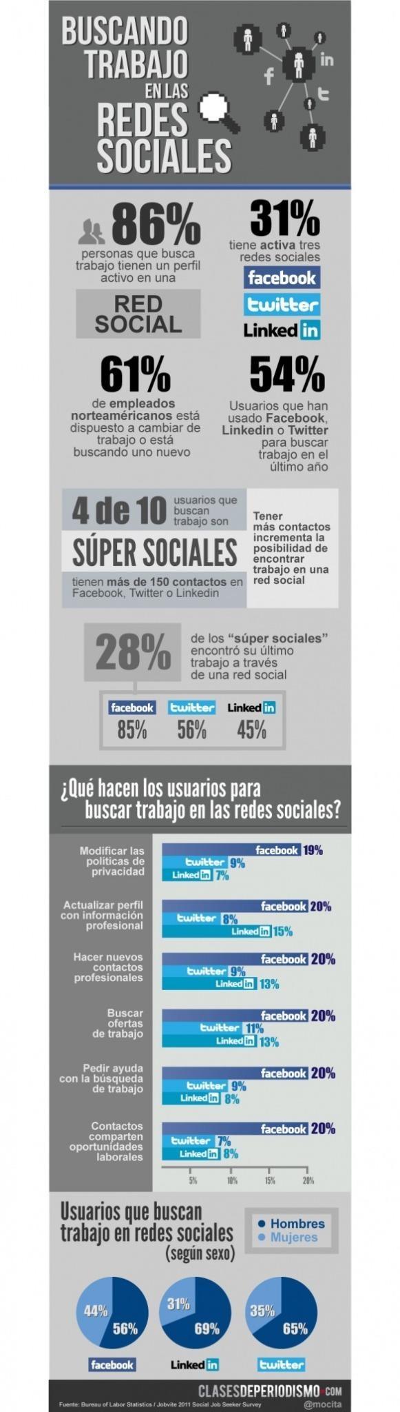 Buscando trabajo en las Redes Sociales