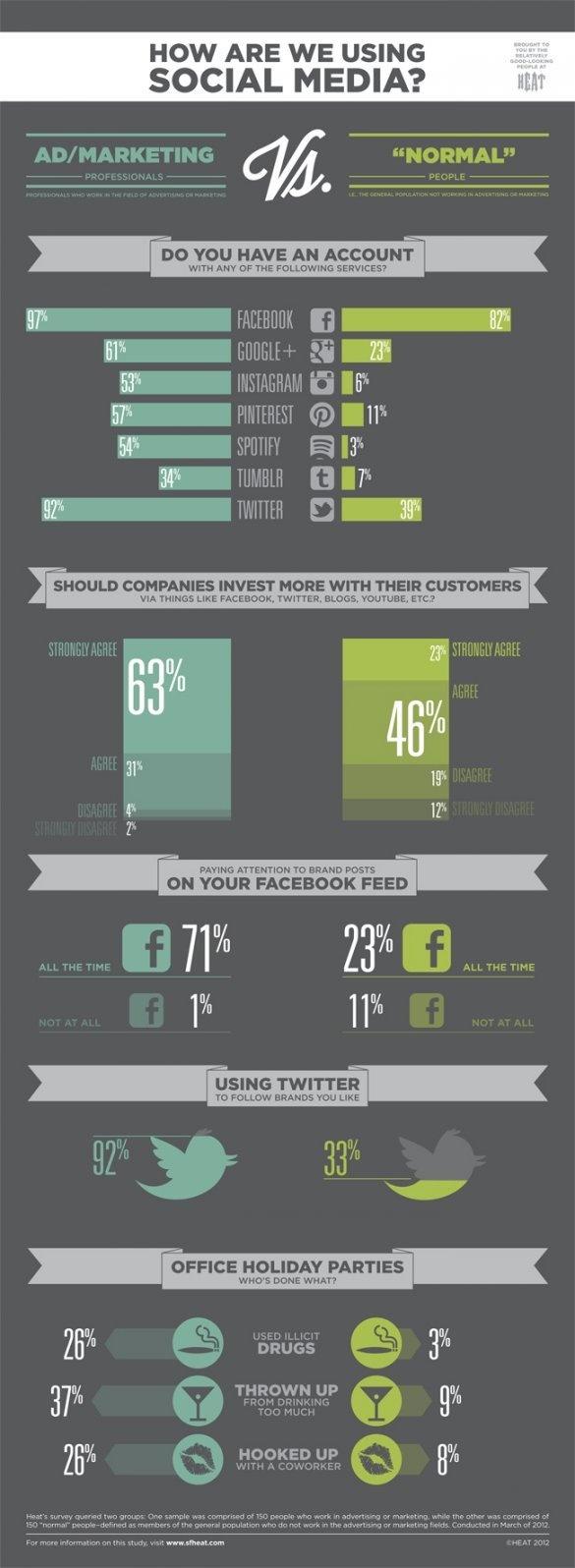 Cómo estas usando las redes sociales?