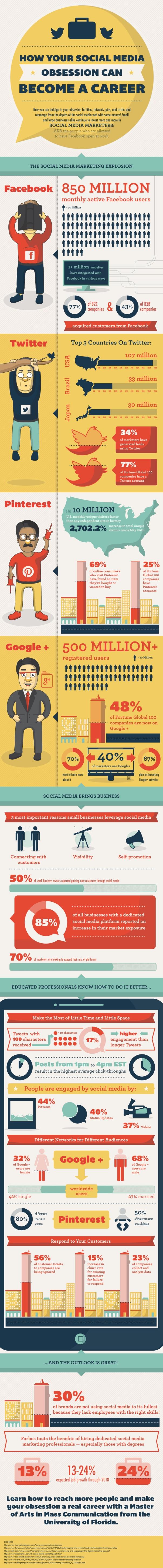 La explisión de las Redes Sociales en el Mercado