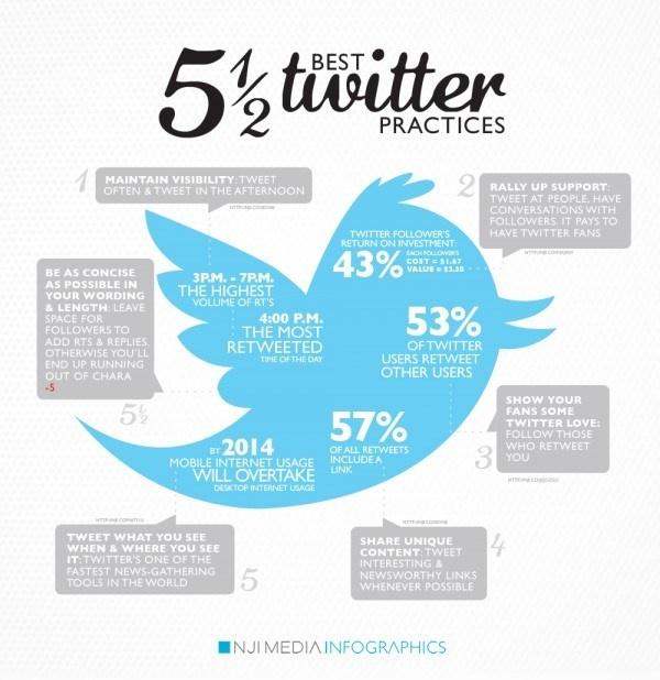 5.5 mejores prácticas en Twitter