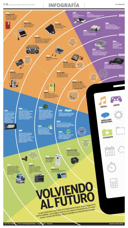 La Evolution de la tecnología