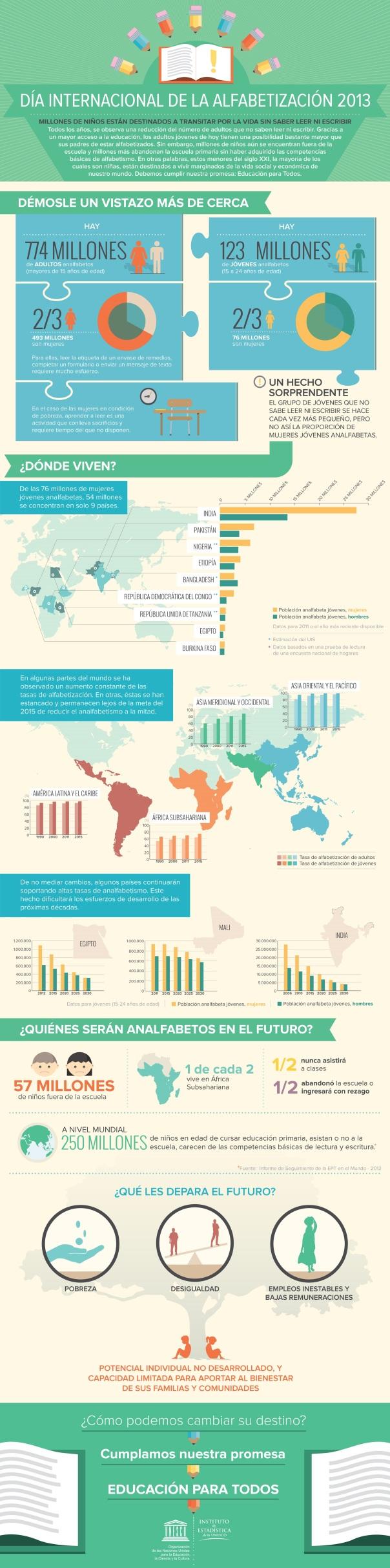 Analfabetización en el mundo