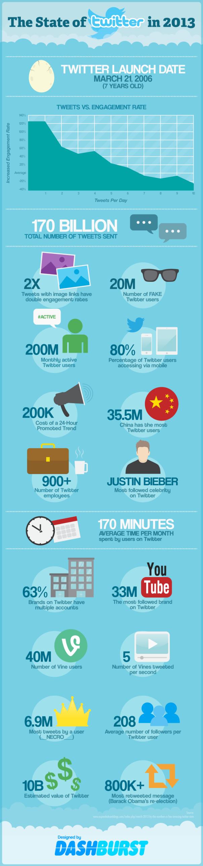 El crecimiento de Twitter hasta el 2013