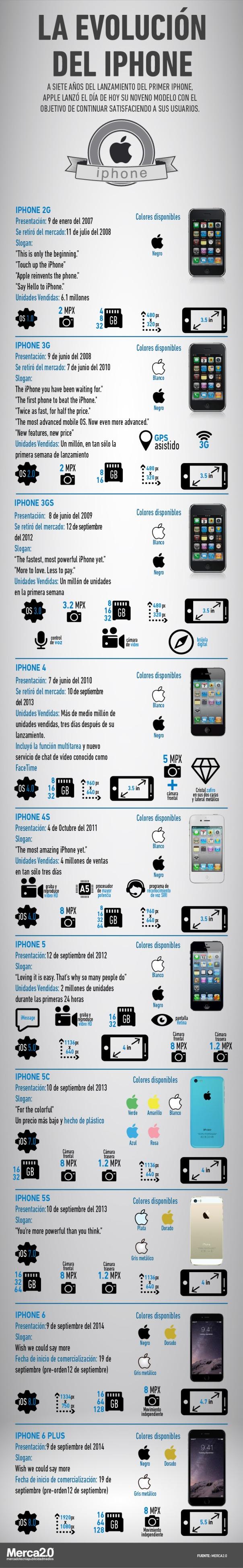 Cómo hemos llegado al iPhone 6